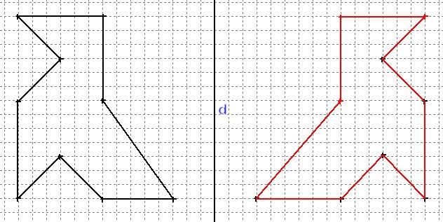 La symétrie axiale